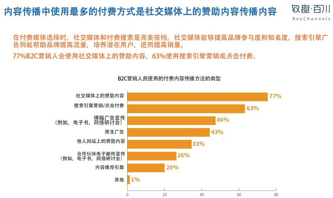 美国内容营销协会:2019年B2C内容营销白皮书完整版-CNMOAD 中文移动营销资讯 27