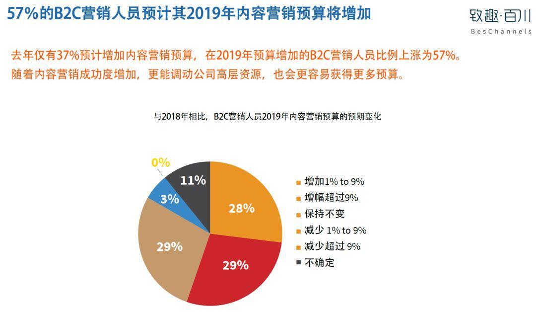 美国内容营销协会:2019年B2C内容营销白皮书完整版-CNMOAD 中文移动营销资讯 30
