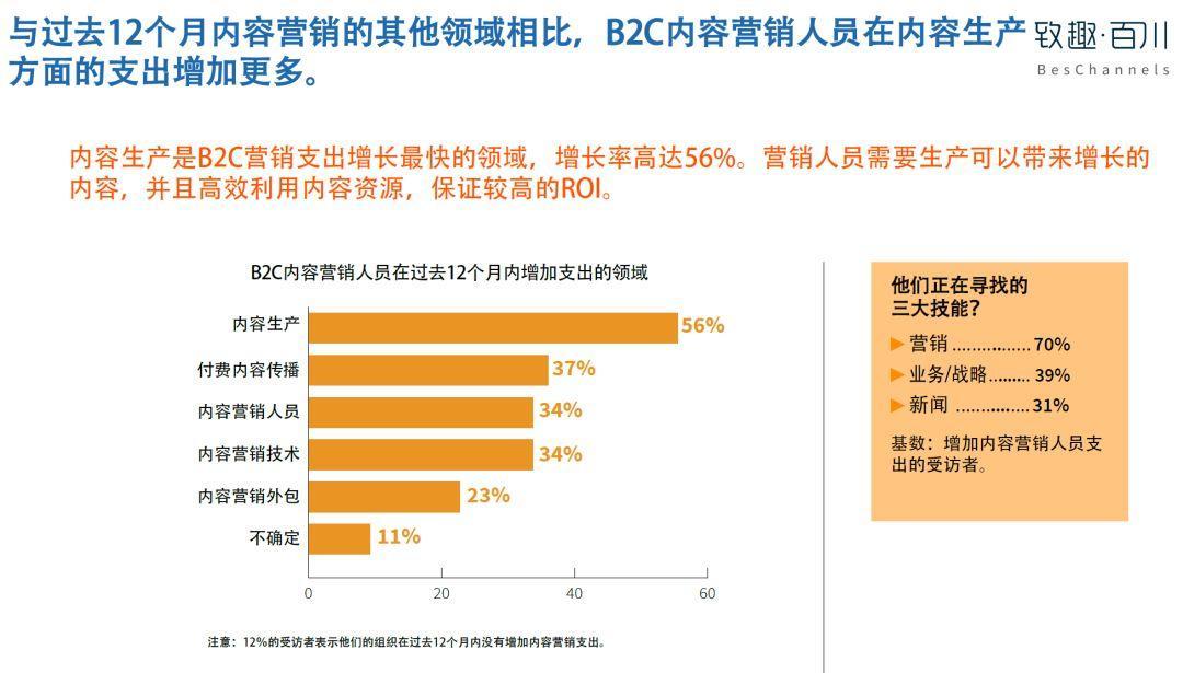 美国内容营销协会:2019年B2C内容营销白皮书完整版-CNMOAD 中文移动营销资讯 29