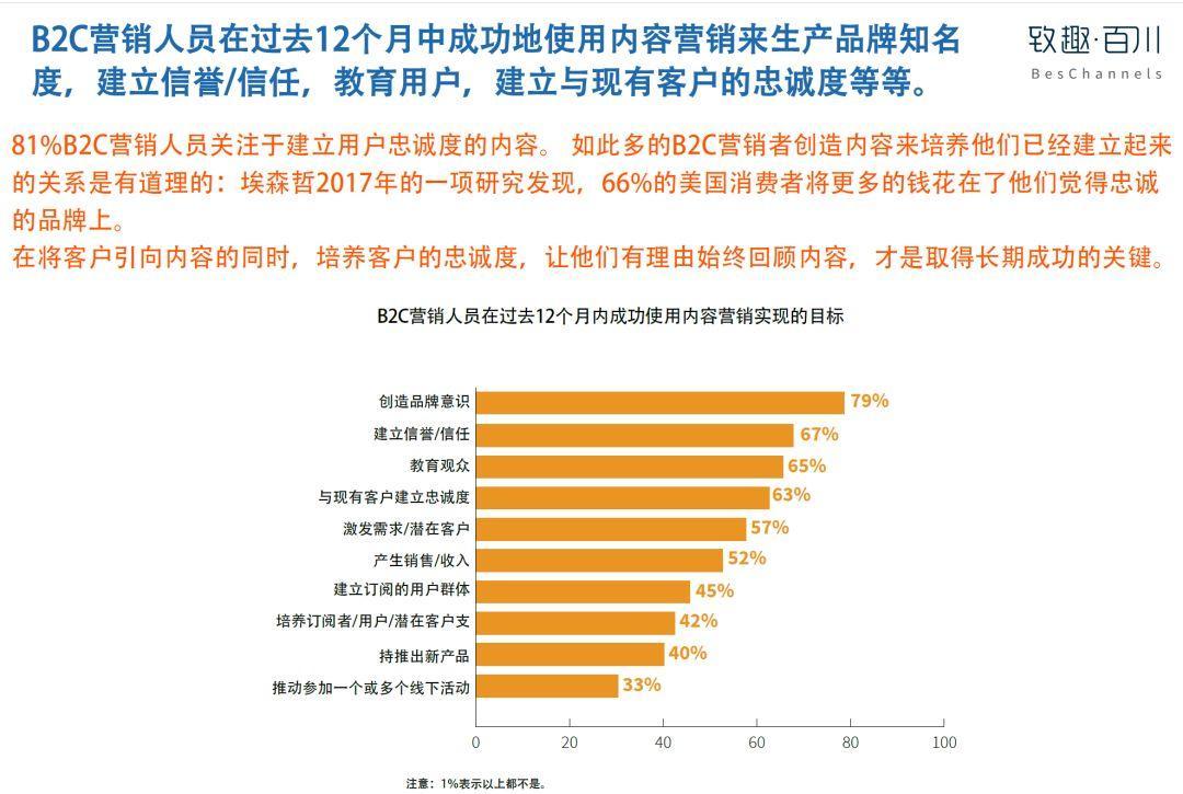 美国内容营销协会:2019年B2C内容营销白皮书完整版-CNMOAD 中文移动营销资讯 32