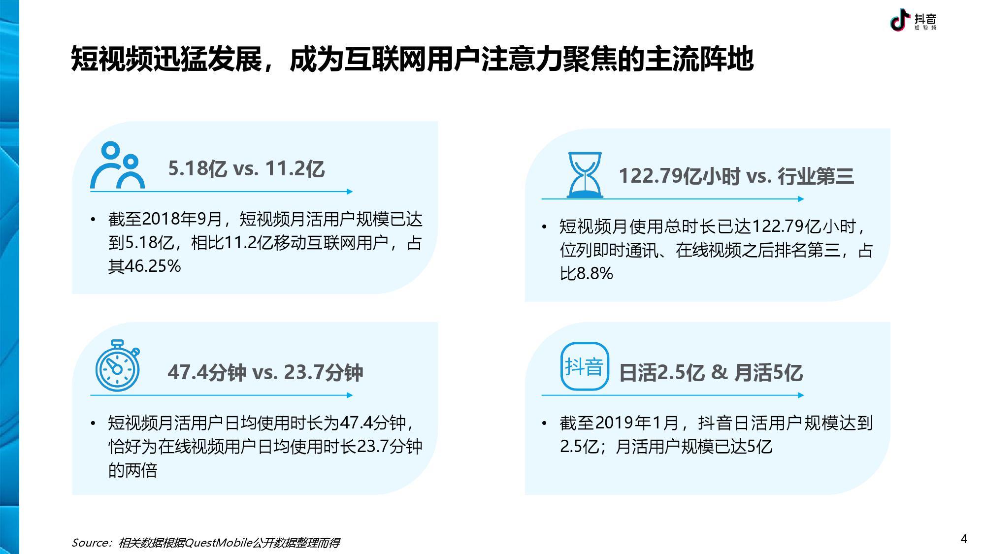 抖音 DTV 广告营销价值白皮书-CNMOAD 中文移动营销资讯 4
