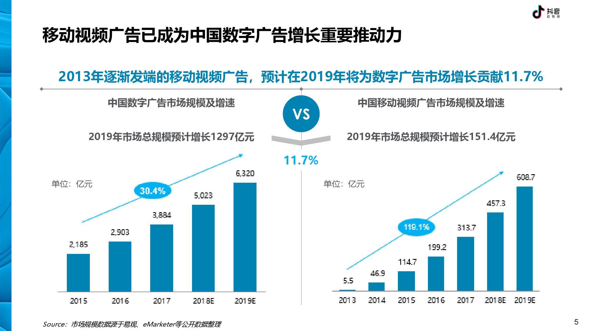 抖音 DTV 广告营销价值白皮书-CNMOAD 中文移动营销资讯 5