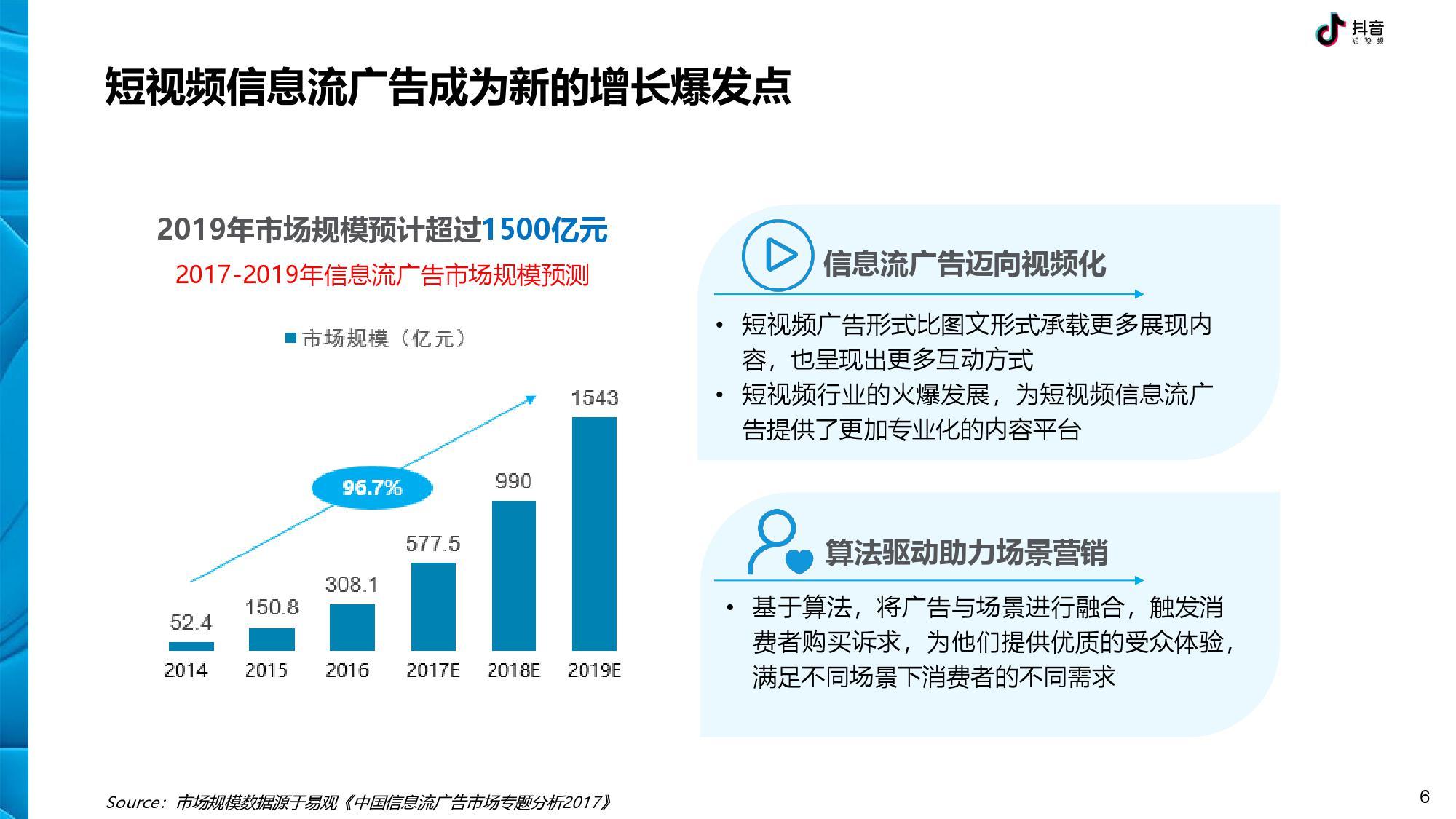 抖音 DTV 广告营销价值白皮书-CNMOAD 中文移动营销资讯 6