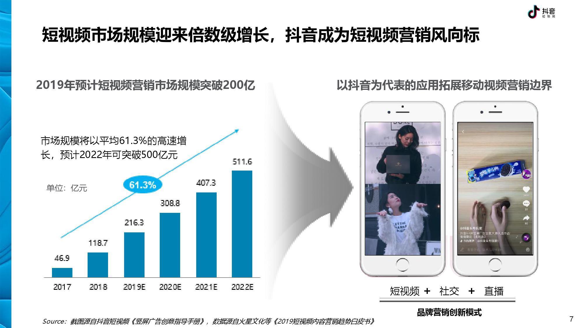 抖音 DTV 广告营销价值白皮书-CNMOAD 中文移动营销资讯 7