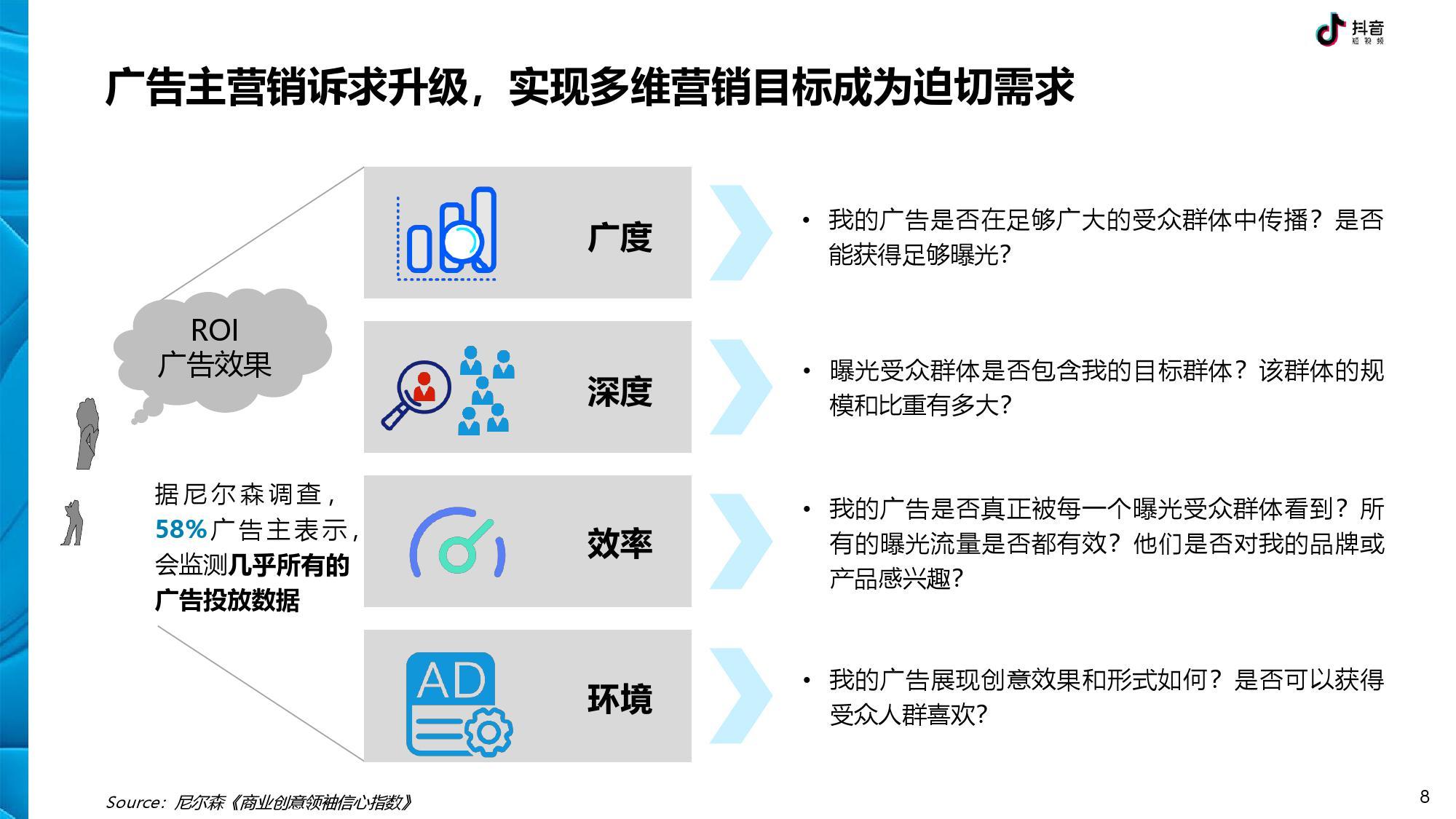 抖音 DTV 广告营销价值白皮书-CNMOAD 中文移动营销资讯 8