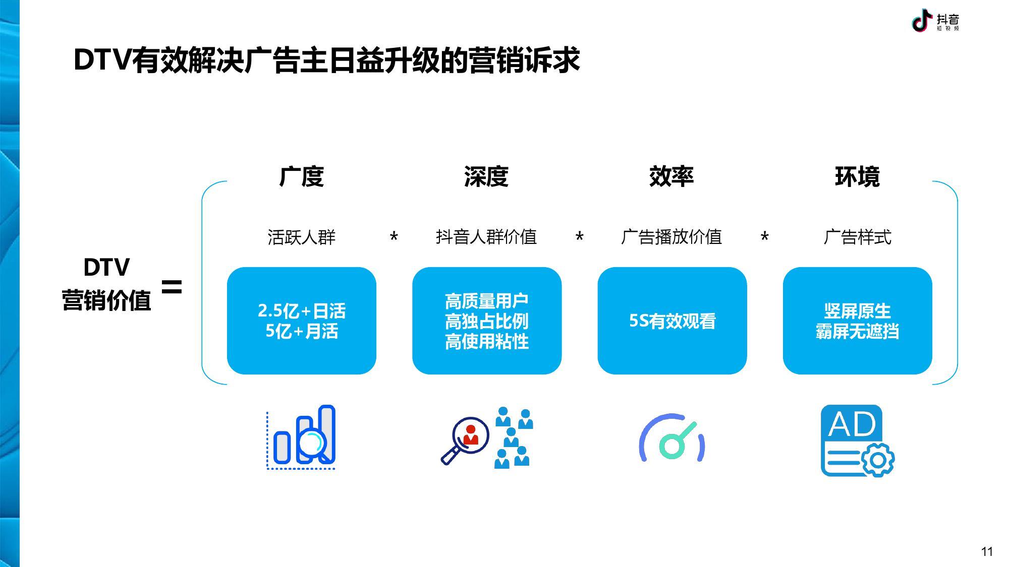 抖音 DTV 广告营销价值白皮书-CNMOAD 中文移动营销资讯 11