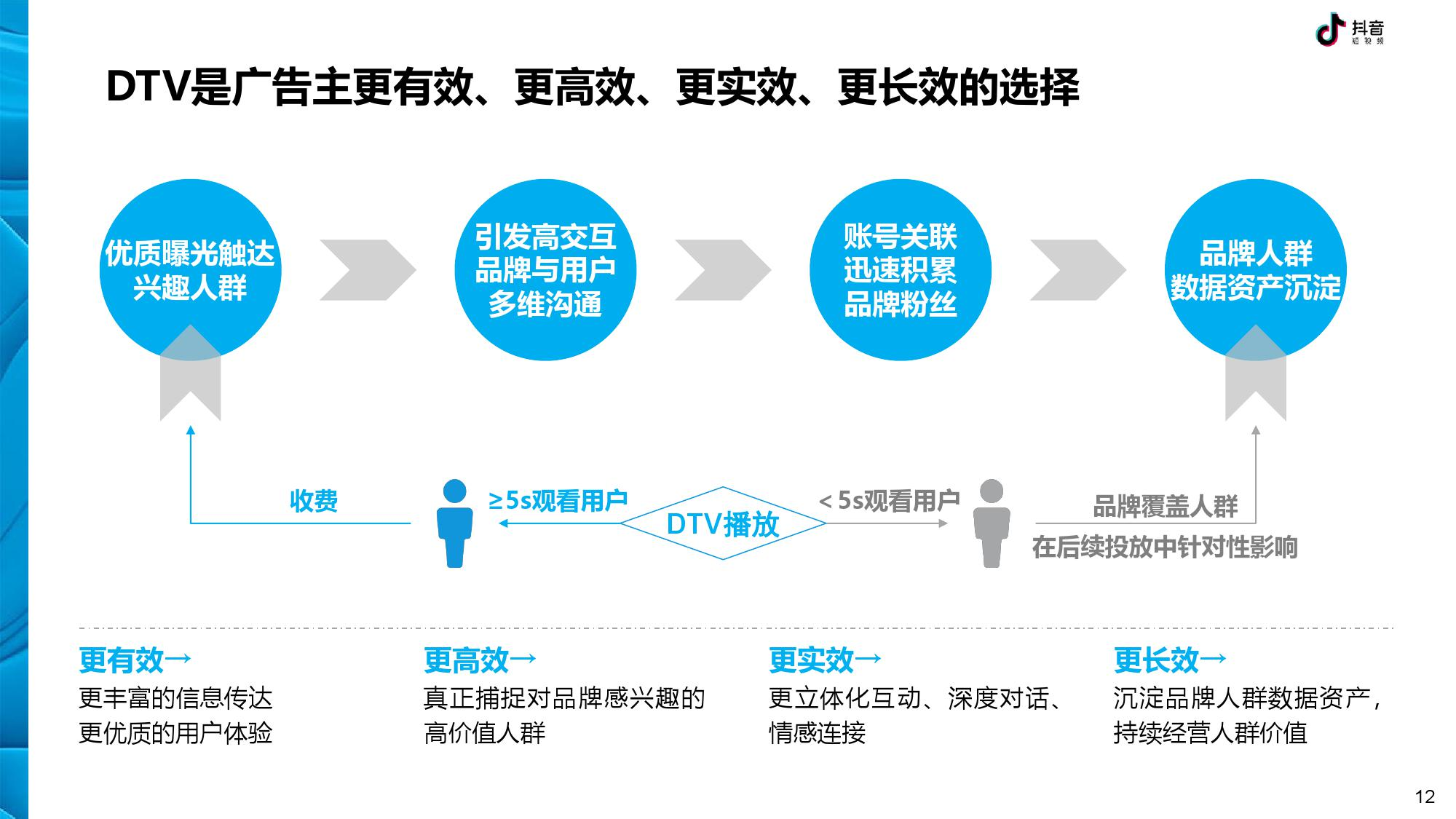 抖音 DTV 广告营销价值白皮书-CNMOAD 中文移动营销资讯 12