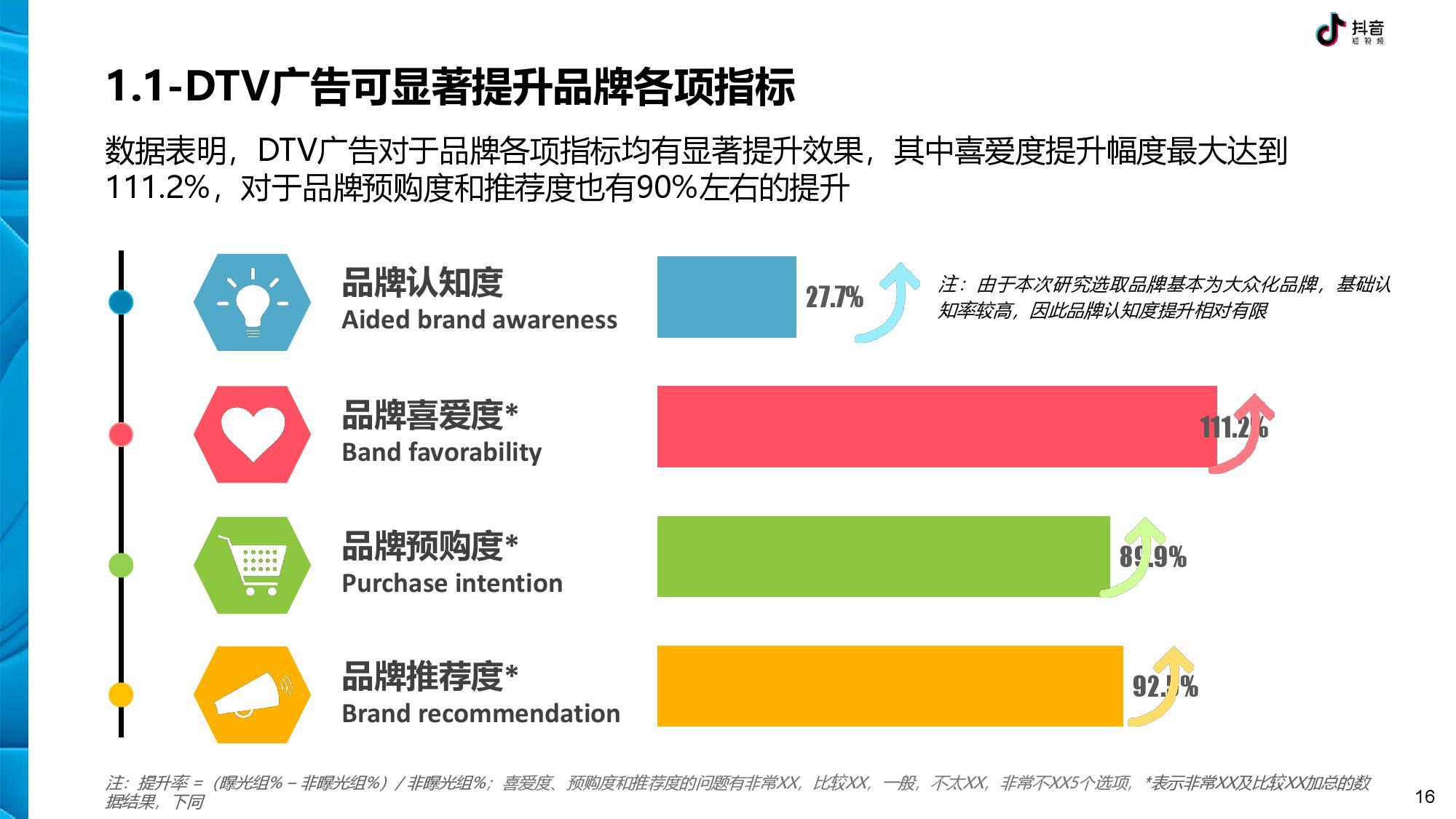 抖音 DTV 广告营销价值白皮书-CNMOAD 中文移动营销资讯 16