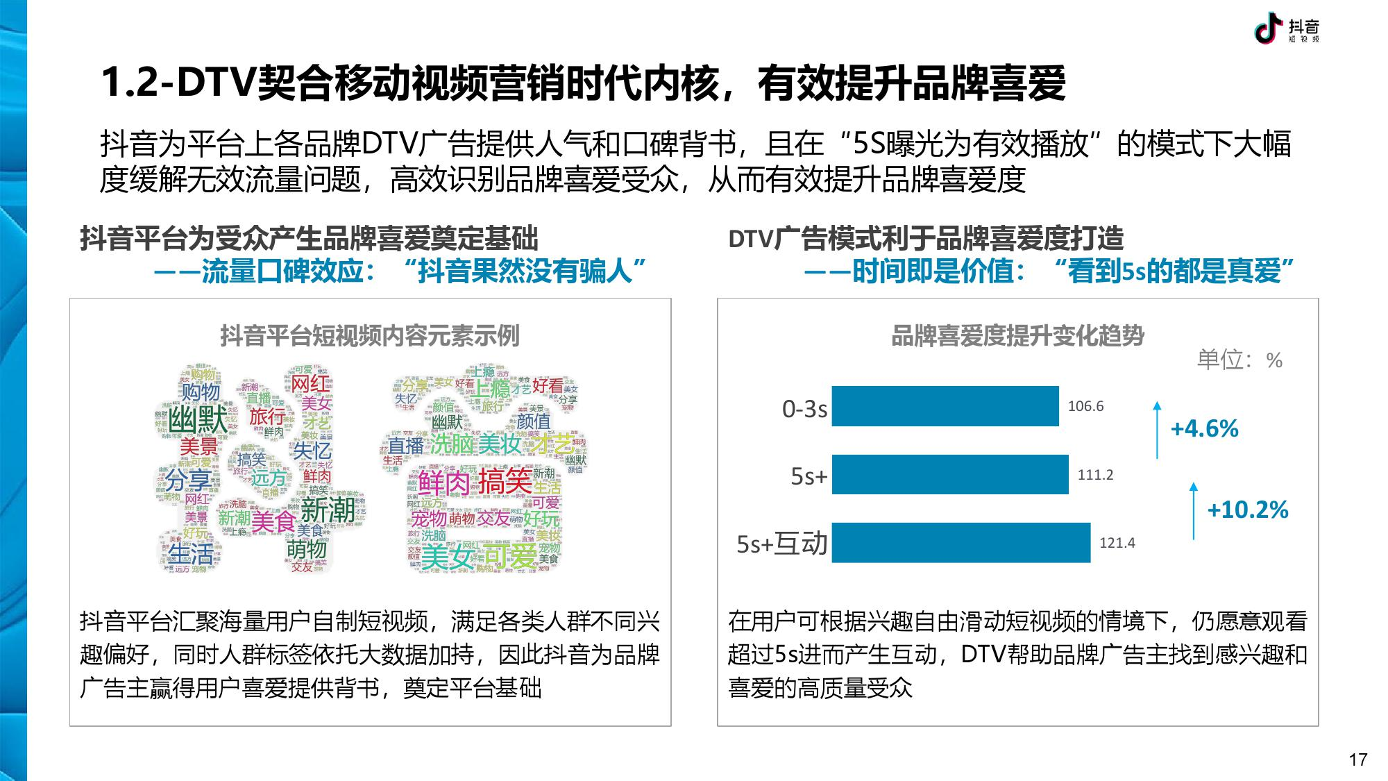 抖音 DTV 广告营销价值白皮书-CNMOAD 中文移动营销资讯 17