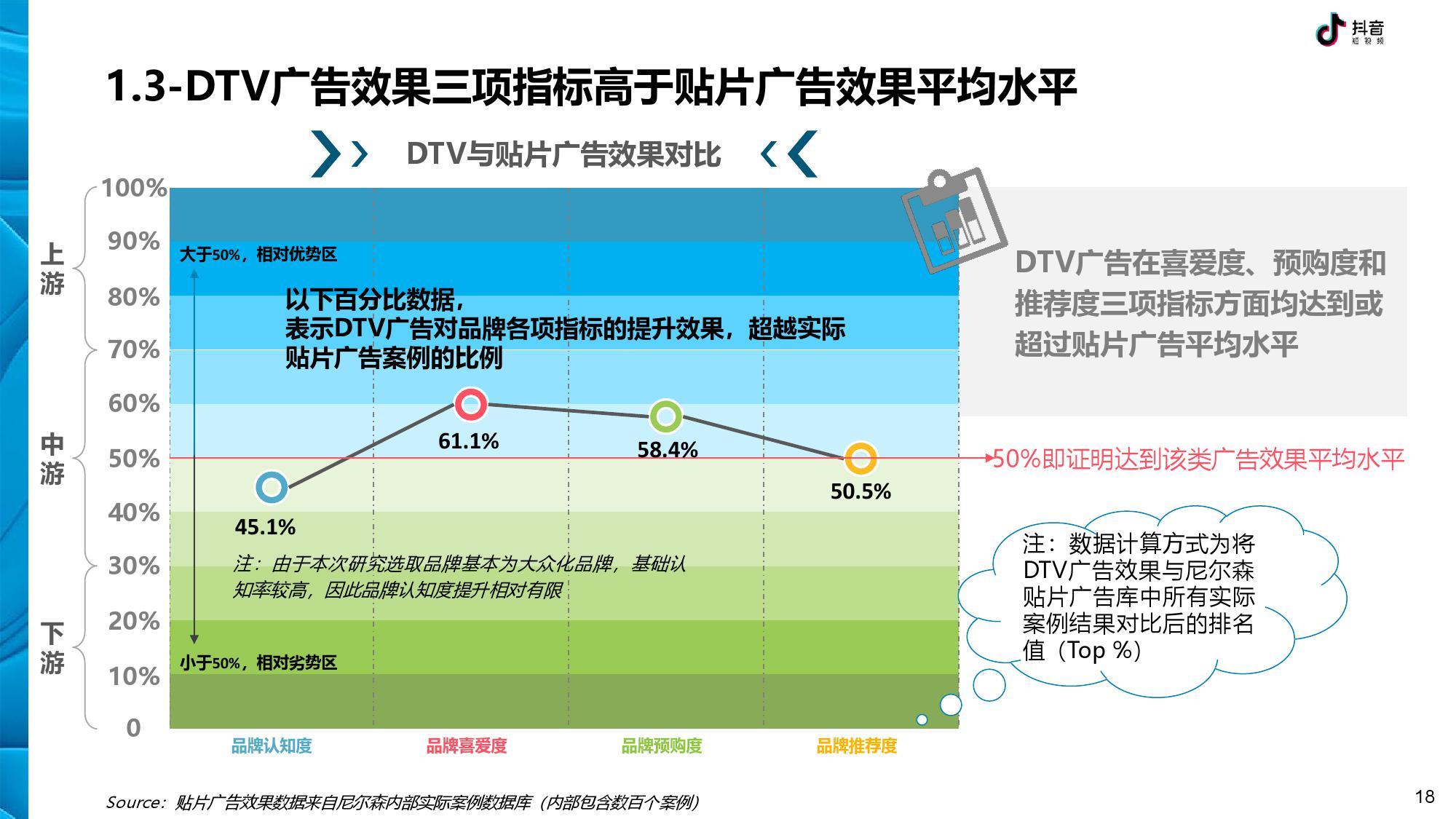 抖音 DTV 广告营销价值白皮书-CNMOAD 中文移动营销资讯 18