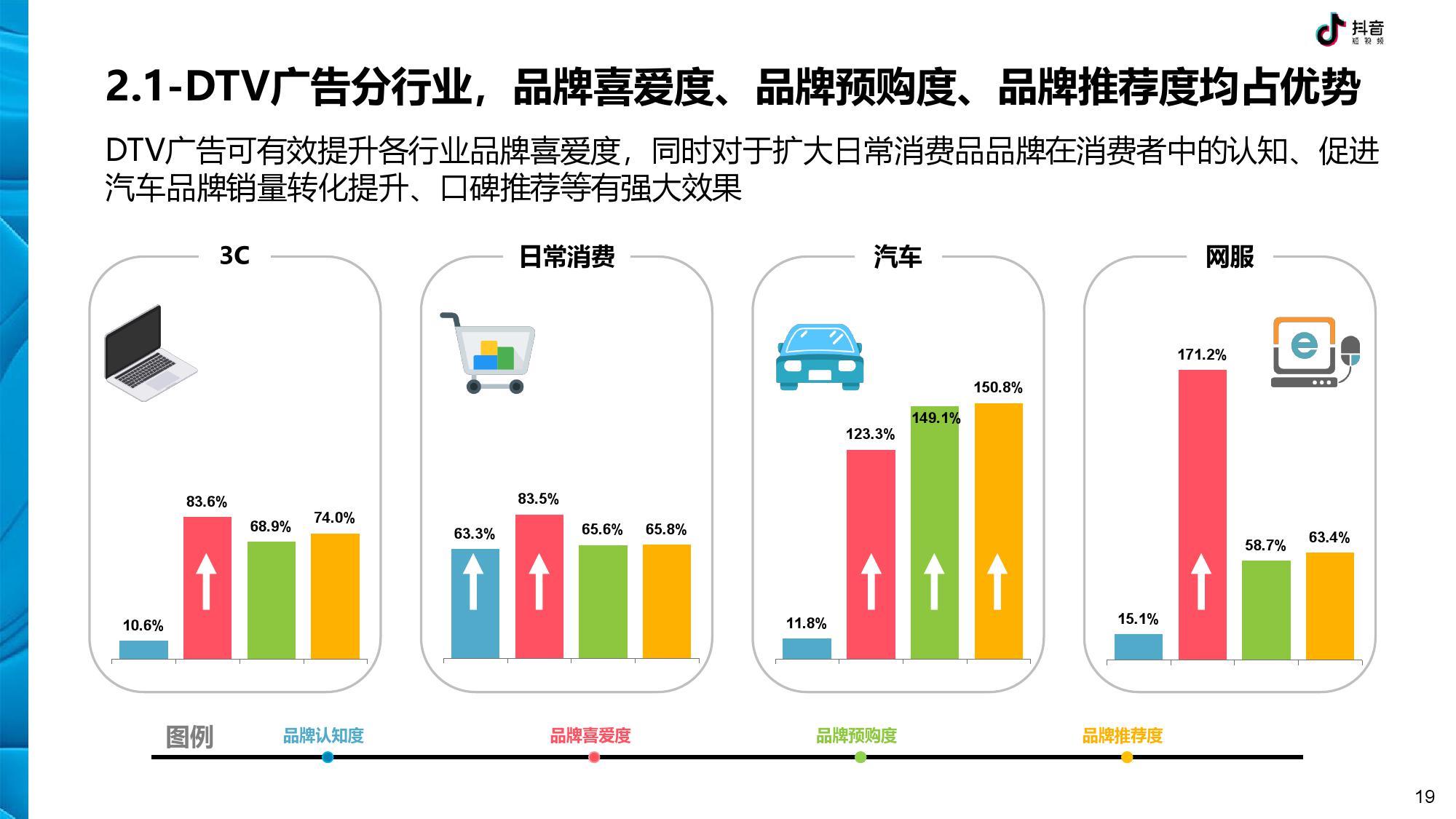 抖音 DTV 广告营销价值白皮书-CNMOAD 中文移动营销资讯 19