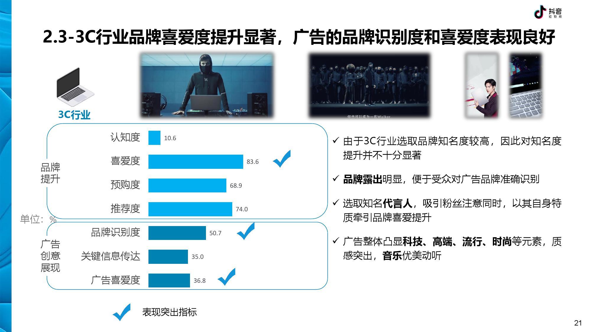 抖音 DTV 广告营销价值白皮书-CNMOAD 中文移动营销资讯 21
