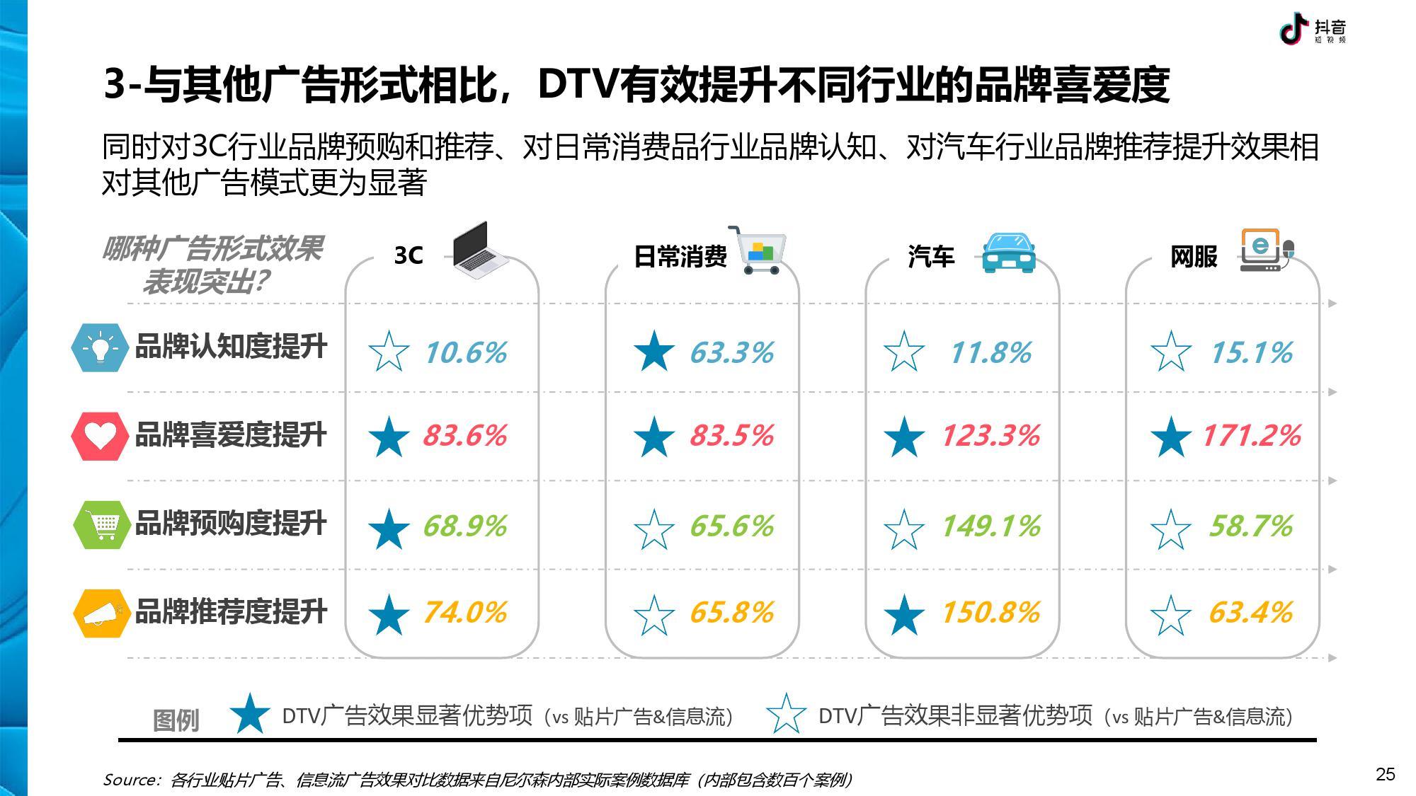 抖音 DTV 广告营销价值白皮书-CNMOAD 中文移动营销资讯 25