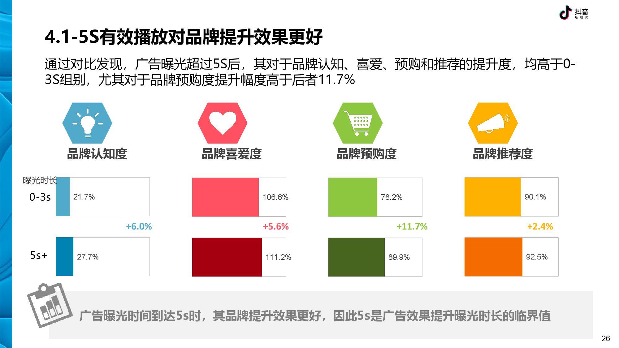 抖音 DTV 广告营销价值白皮书-CNMOAD 中文移动营销资讯 26