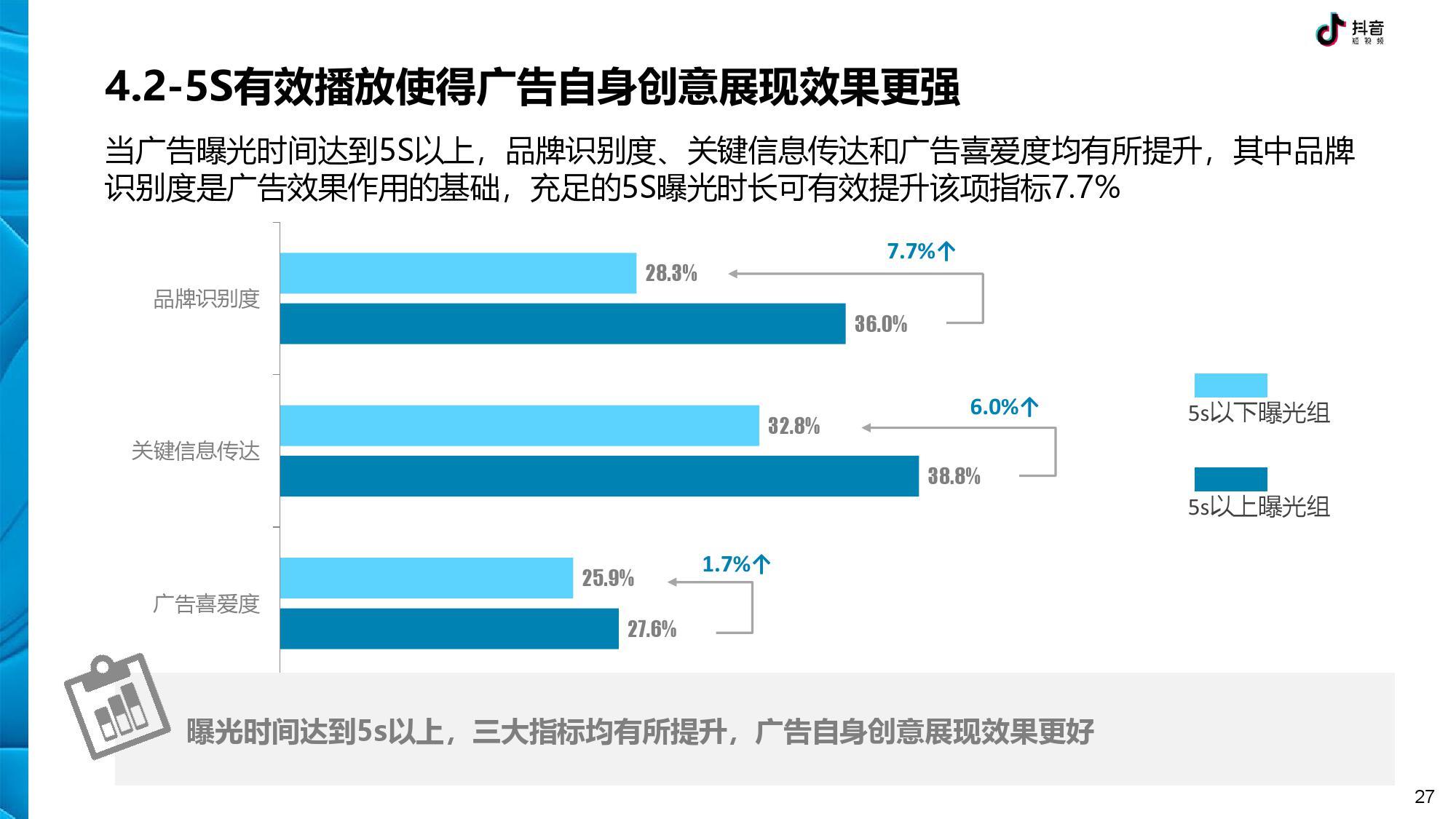 抖音 DTV 广告营销价值白皮书-CNMOAD 中文移动营销资讯 27