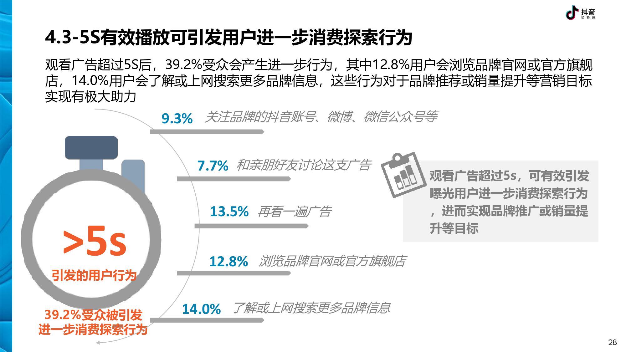 抖音 DTV 广告营销价值白皮书-CNMOAD 中文移动营销资讯 28