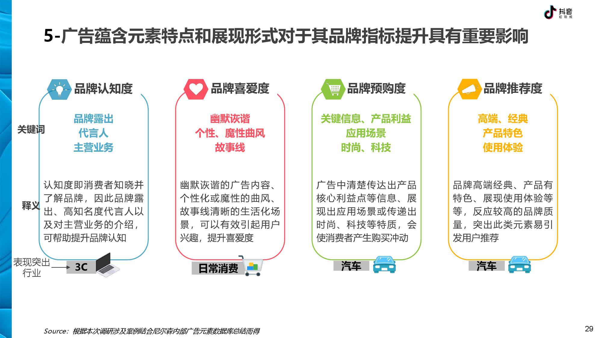 抖音 DTV 广告营销价值白皮书-CNMOAD 中文移动营销资讯 29