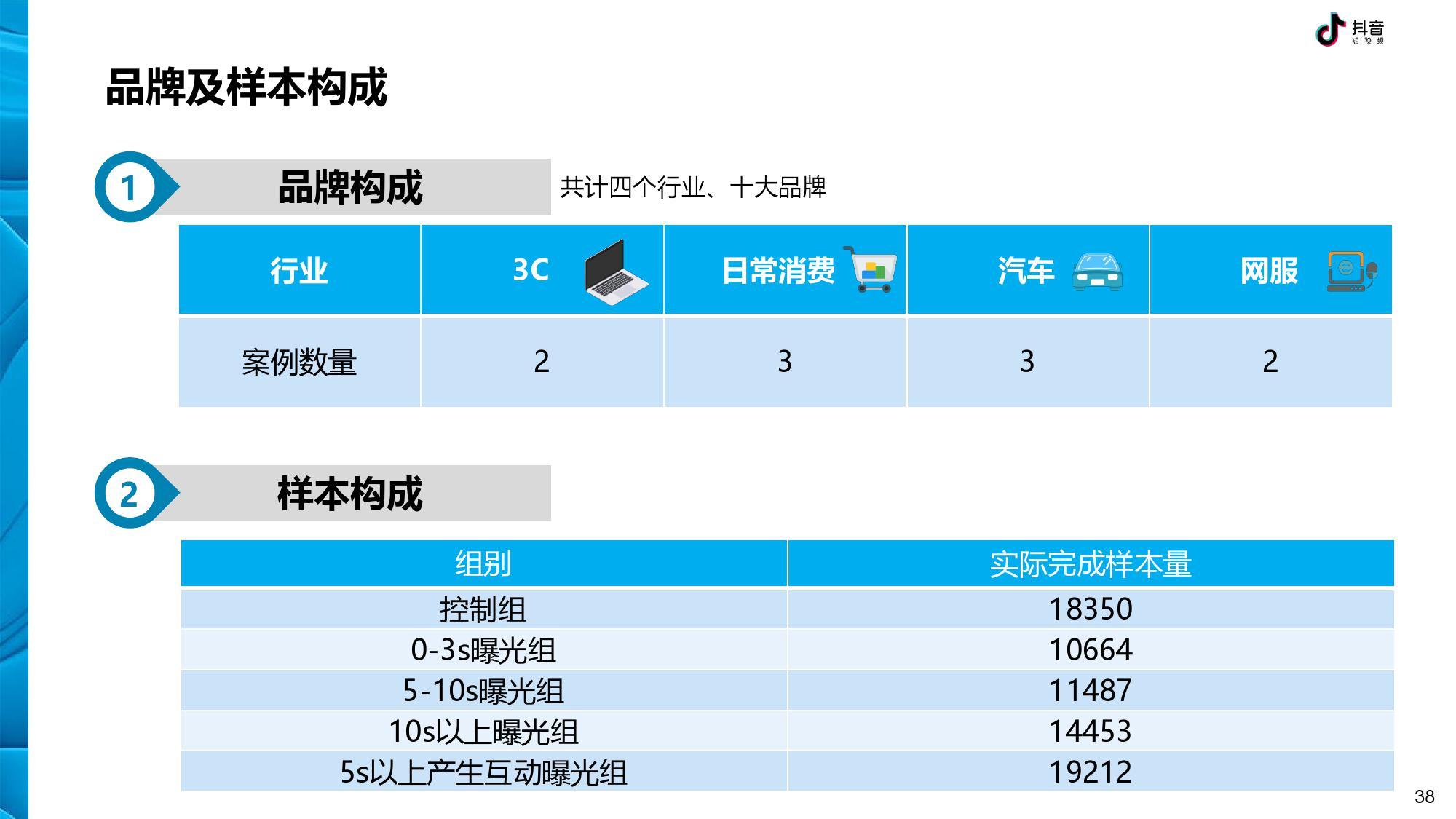 抖音 DTV 广告营销价值白皮书-CNMOAD 中文移动营销资讯 38