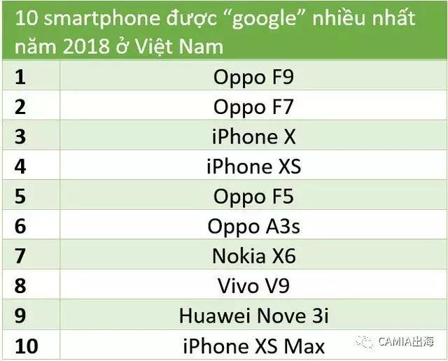 2018年越南智能手机市场-CNMOAD 中文移动营销资讯 2