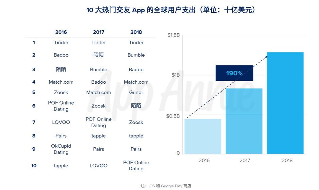 app annie:交友类 app 用户支出三年增加 190%-大数据分析