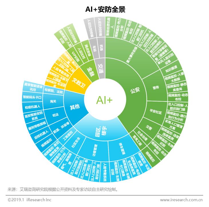亚博:艾瑞咨询:预计2019年人工智能安防核心市场规模达350亿元