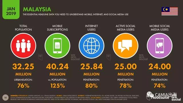 WeAreSocial:2019年马来西亚网络数据调查