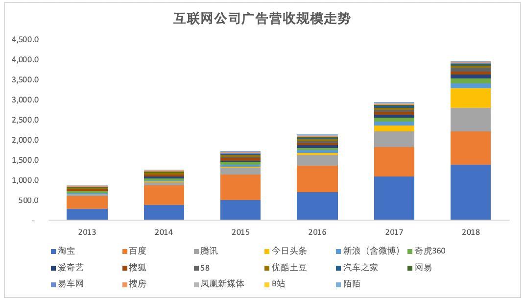 今日头条2019年让人震惊的千亿营收目标从何而来-CNMOAD 中文移动营销资讯 4