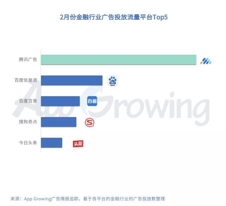 App Growing:2019年2月份金融行业 App 移动广告投放分析-CNMOAD 中文移动营销资讯 1