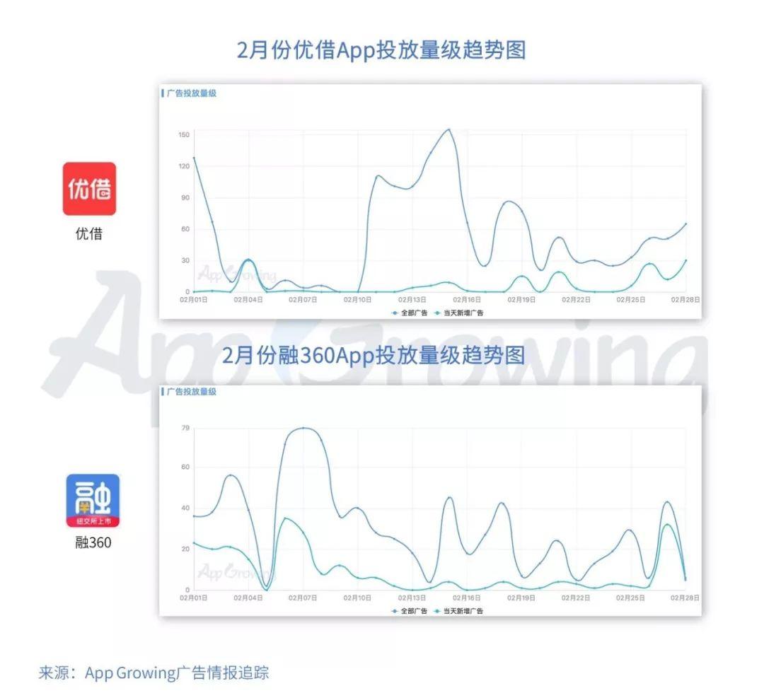 App Growing:2019年2月份金融行业 App 移动广告投放分析-CNMOAD 中文移动营销资讯 6