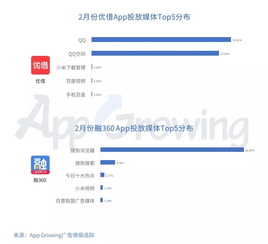App Growing:2019年2月份金融行业 App 移动广告投放分析-CNMOAD 中文移动营销资讯 5