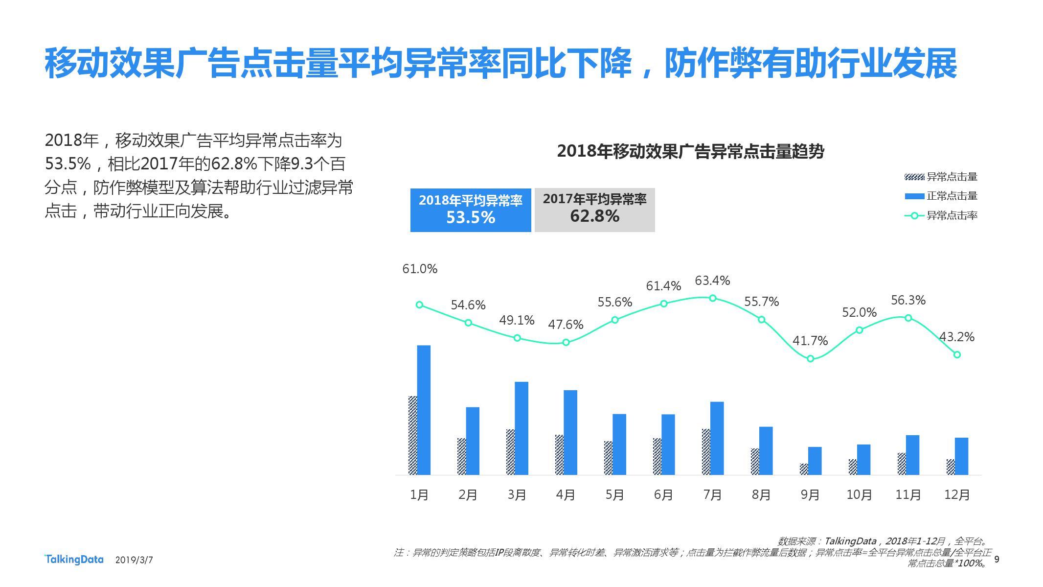TalkingData:2018移动广告行业报告-CNMOAD 中文移动营销资讯 9