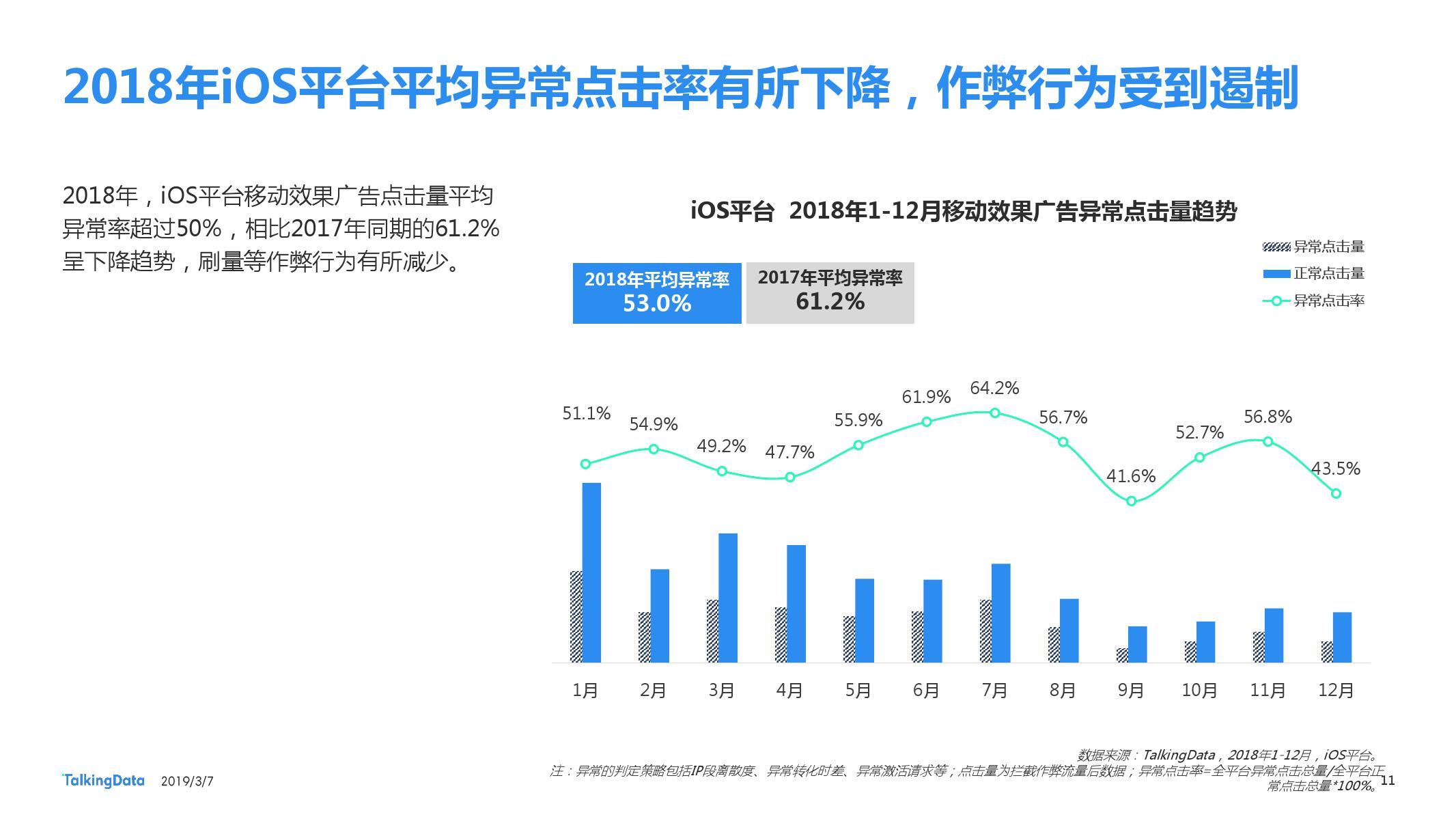 TalkingData:2018移动广告行业报告-CNMOAD 中文移动营销资讯 11