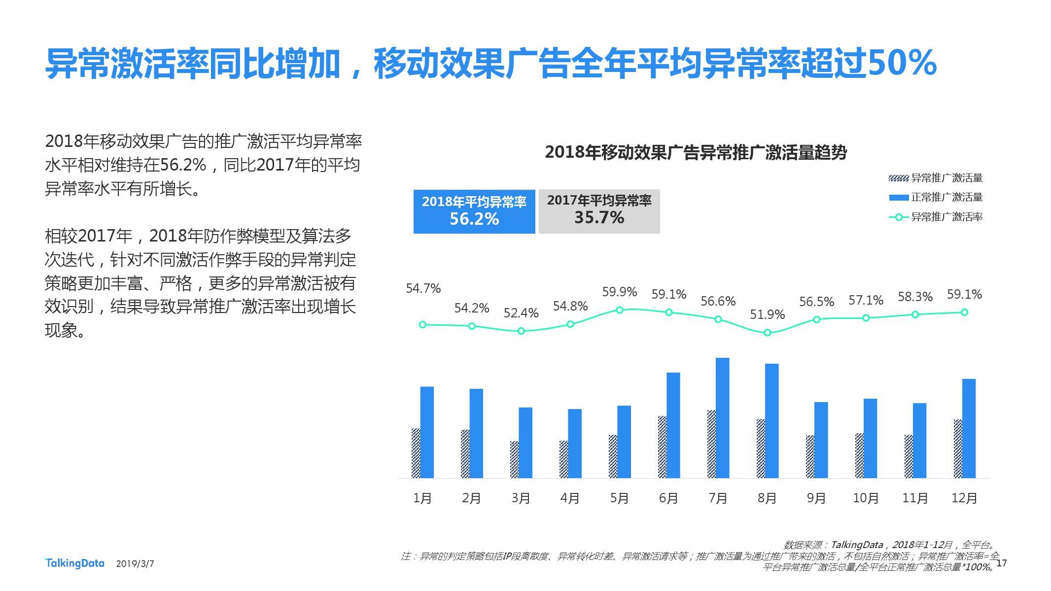 TalkingData:2018移动广告行业报告-CNMOAD 中文移动营销资讯 17