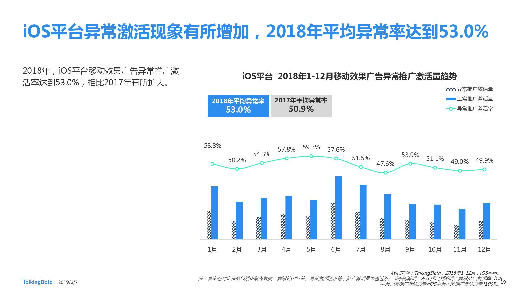 TalkingData:2018移动广告行业报告-CNMOAD 中文移动营销资讯 19