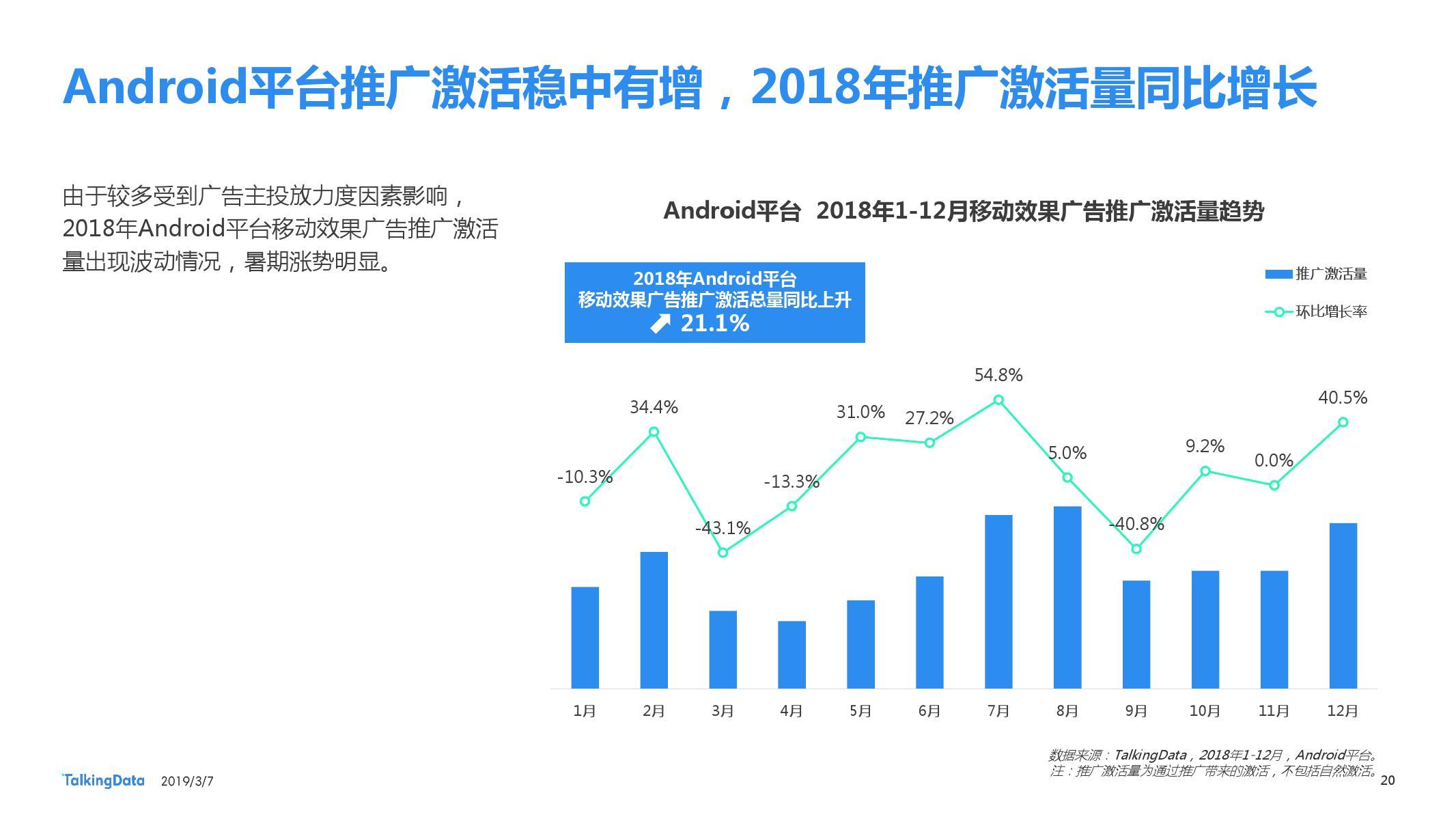 TalkingData:2018移动广告行业报告-CNMOAD 中文移动营销资讯 20