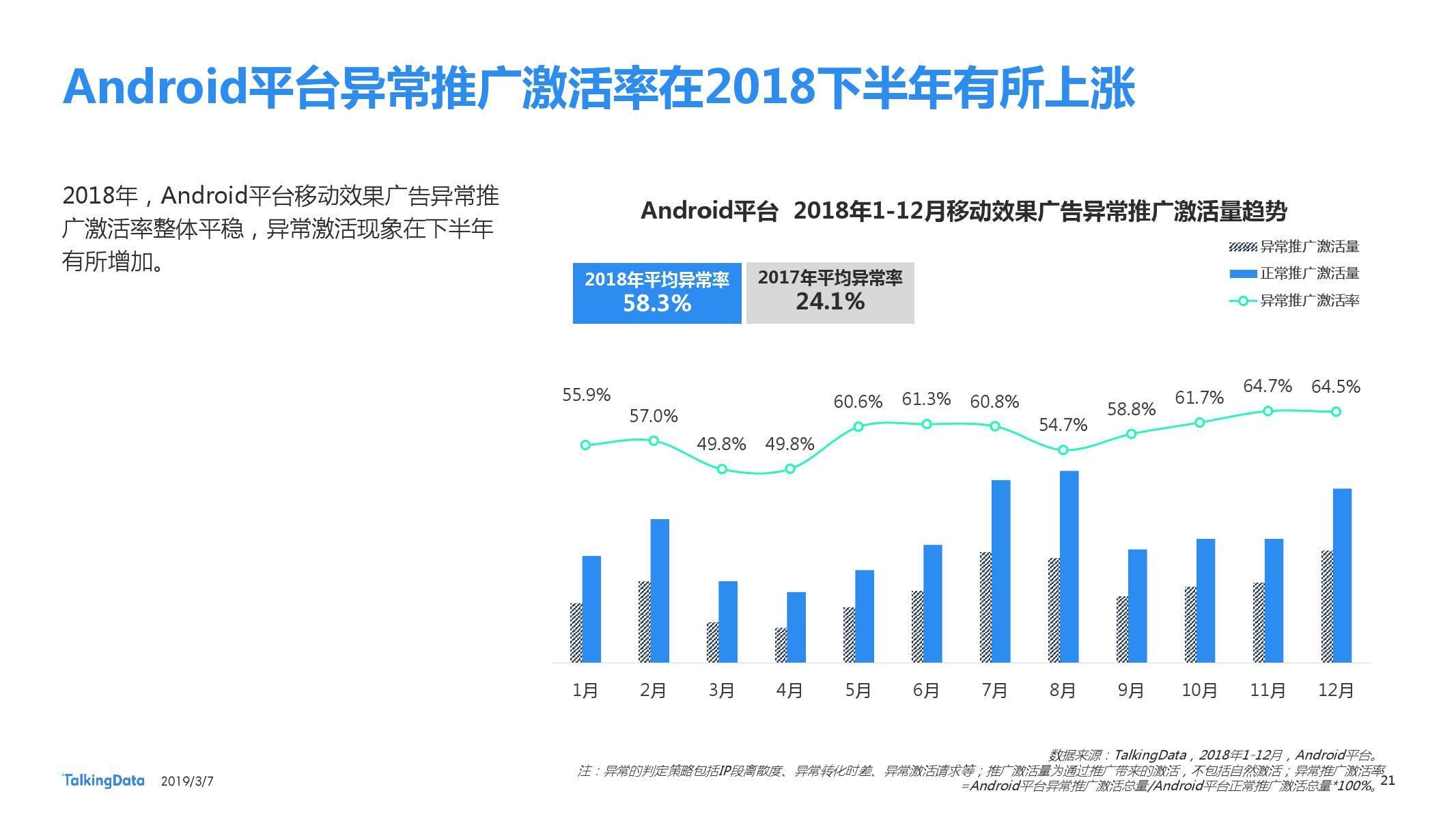 TalkingData:2018移动广告行业报告-CNMOAD 中文移动营销资讯 21
