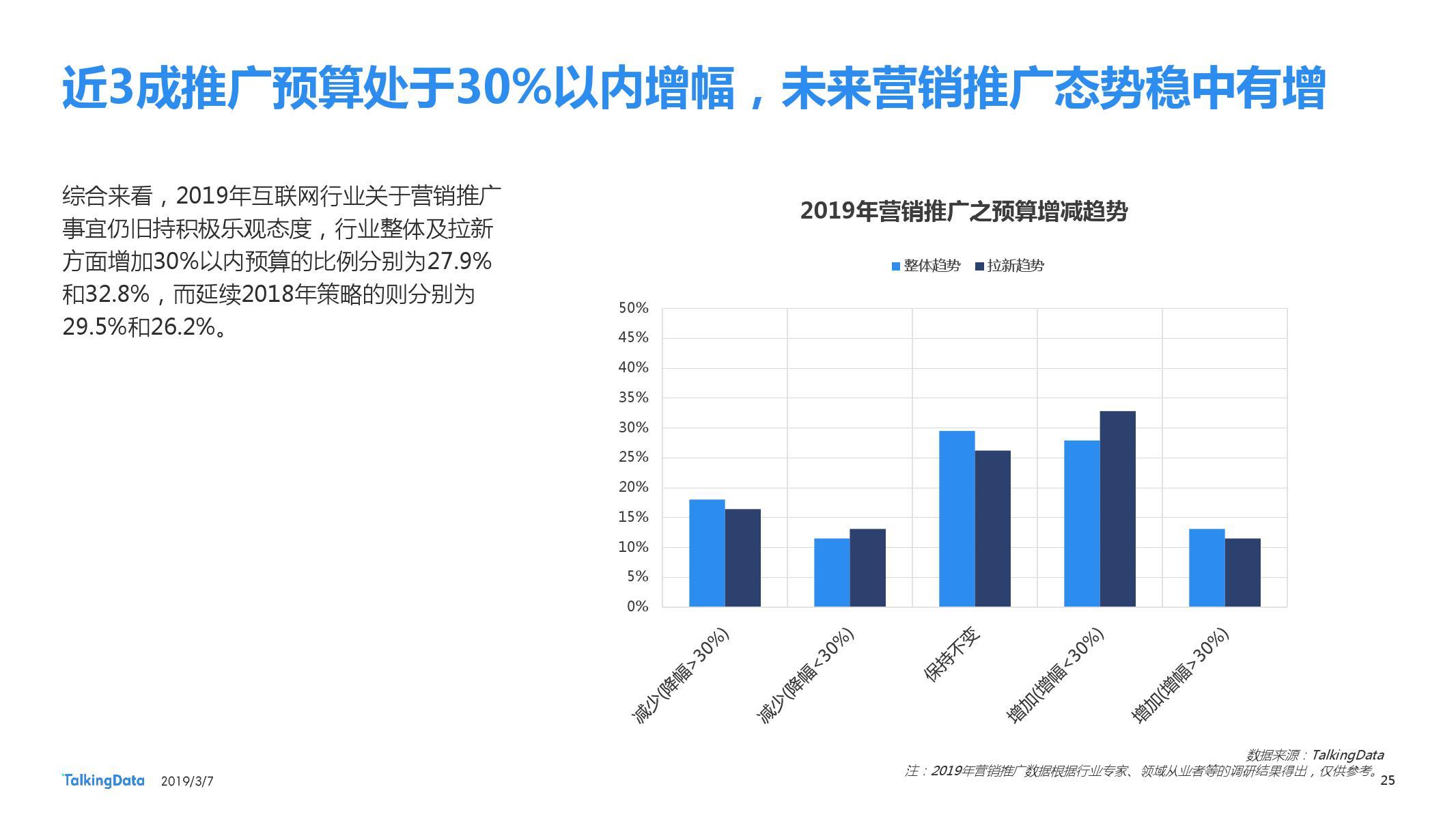 TalkingData:2018移动广告行业报告-CNMOAD 中文移动营销资讯 25