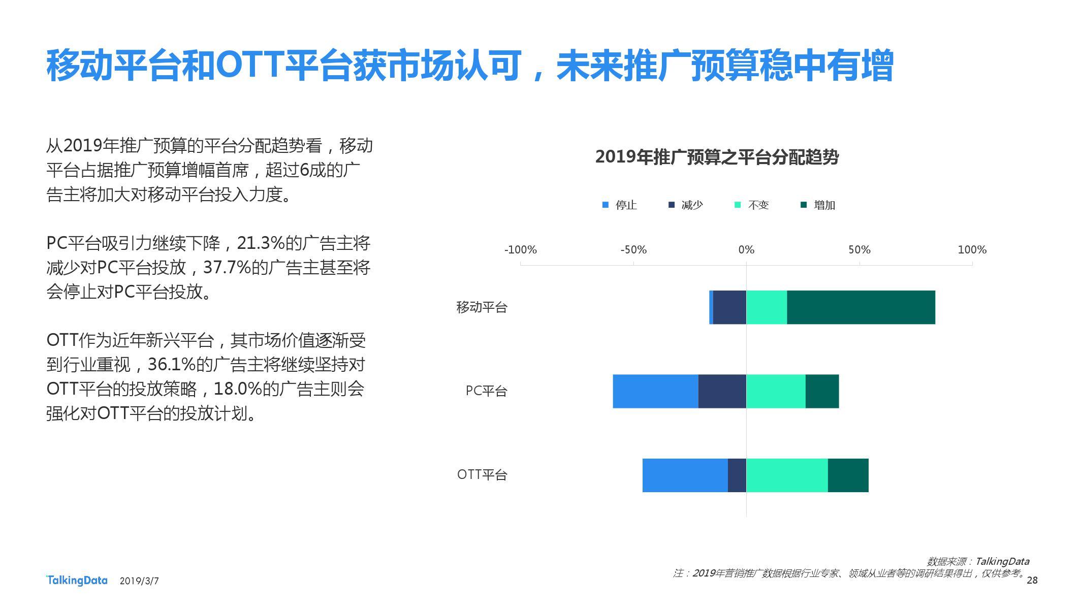 TalkingData:2018移动广告行业报告-CNMOAD 中文移动营销资讯 28