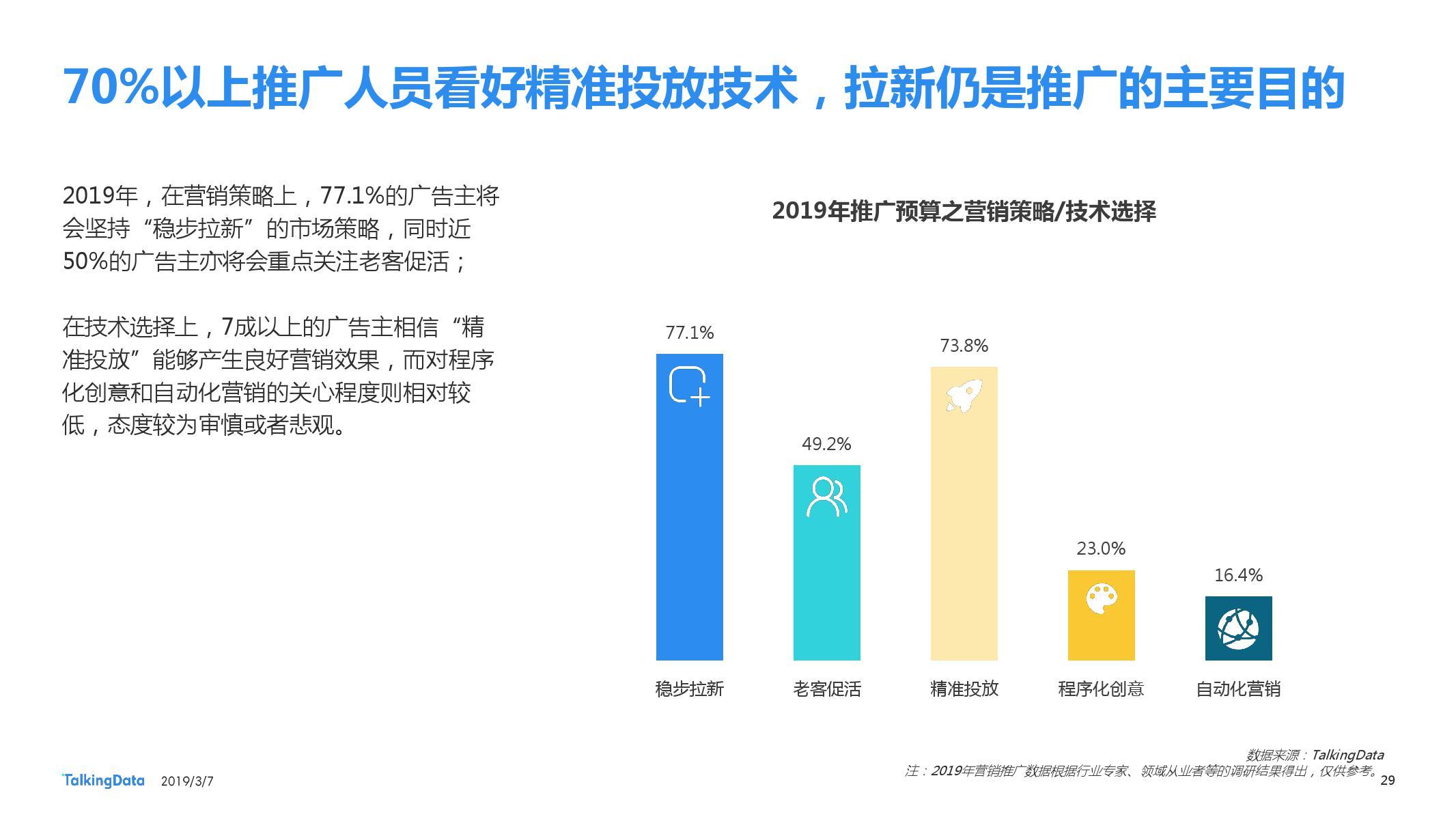 TalkingData:2018移动广告行业报告-CNMOAD 中文移动营销资讯 29