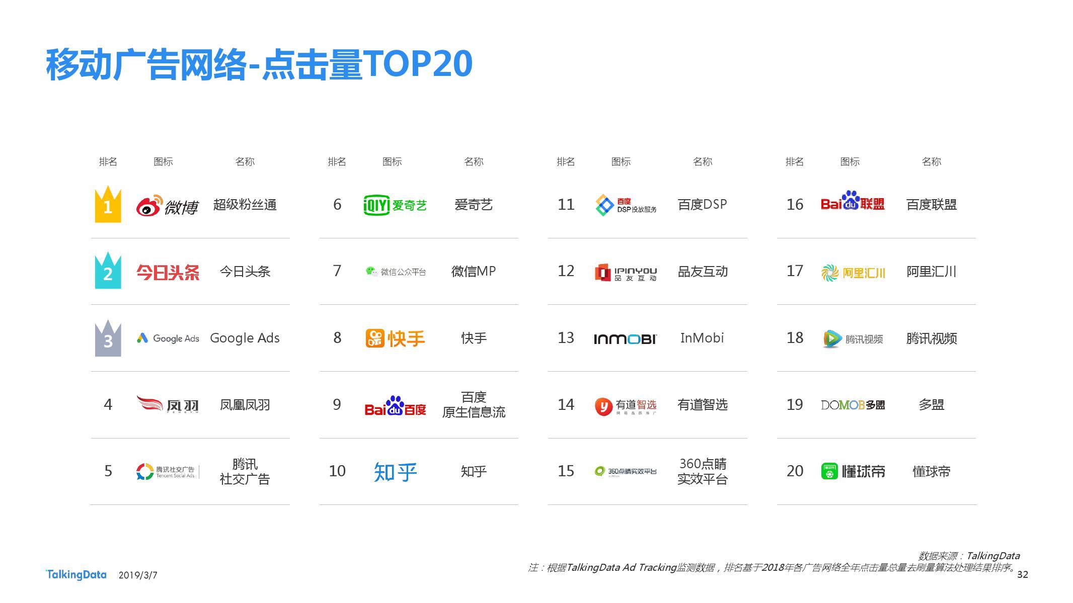 TalkingData:2018移动广告行业报告-CNMOAD 中文移动营销资讯 32