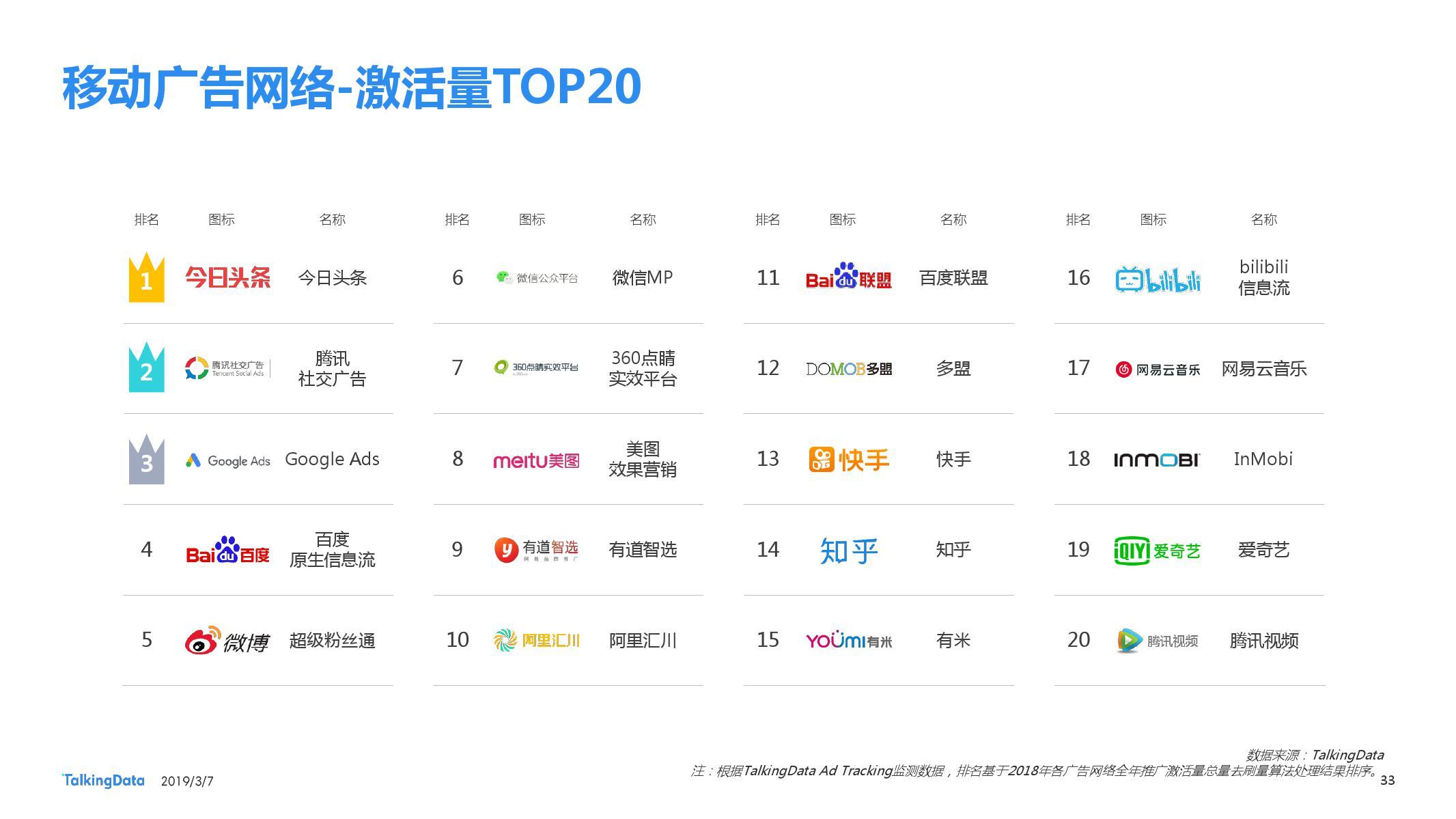 TalkingData:2018移动广告行业报告-CNMOAD 中文移动营销资讯 33