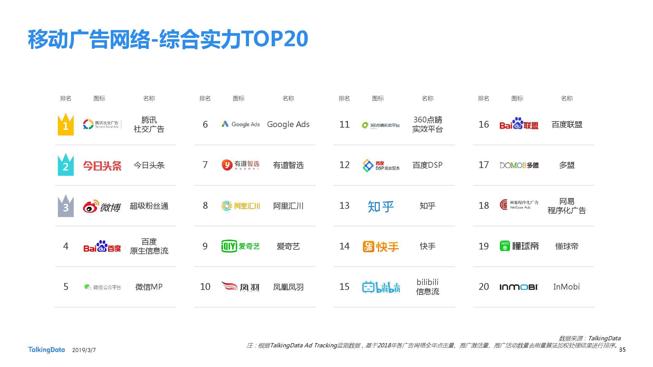 TalkingData:2018移动广告行业报告-CNMOAD 中文移动营销资讯 35