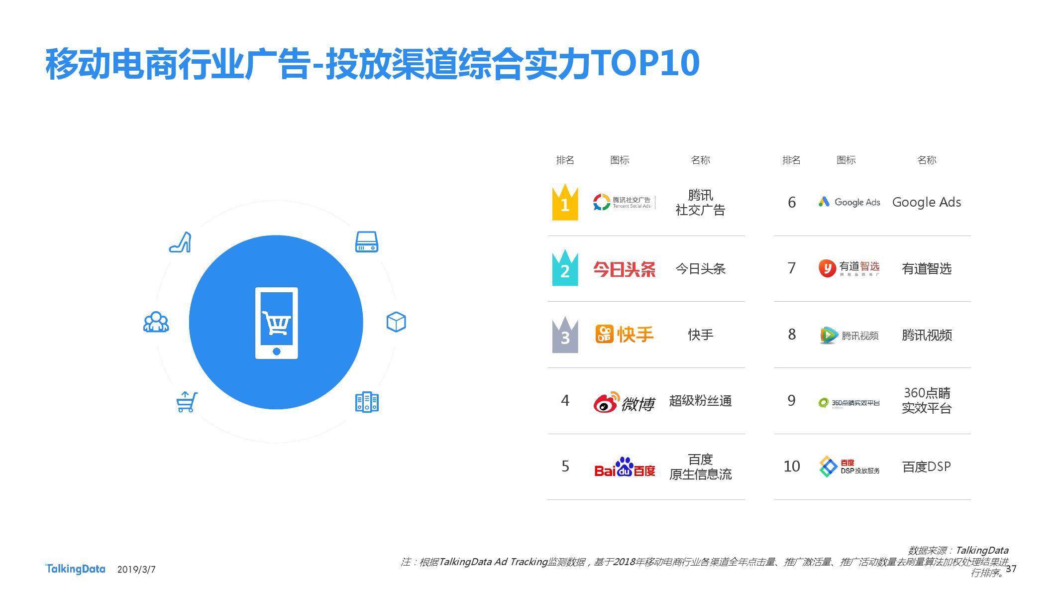 TalkingData:2018移动广告行业报告-CNMOAD 中文移动营销资讯 37