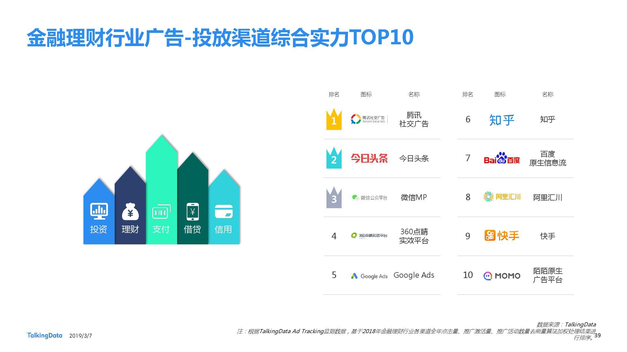 TalkingData:2018移动广告行业报告-CNMOAD 中文移动营销资讯 39