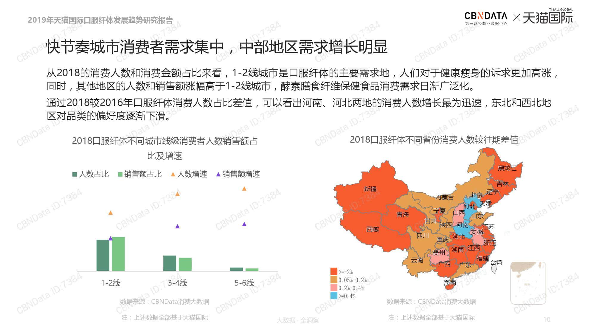 �y.b9j�y�9�mM\_天猫国际:2019口服纤体品类发展趋势报告(附下载)