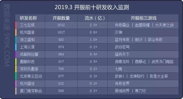 2019国产网页游戏排行榜_变态免费网页游戏排行榜 51游戏