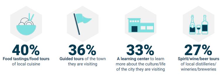 YouGov:81%的旅客希望乐动体育资讯推荐体验活动和客房升级