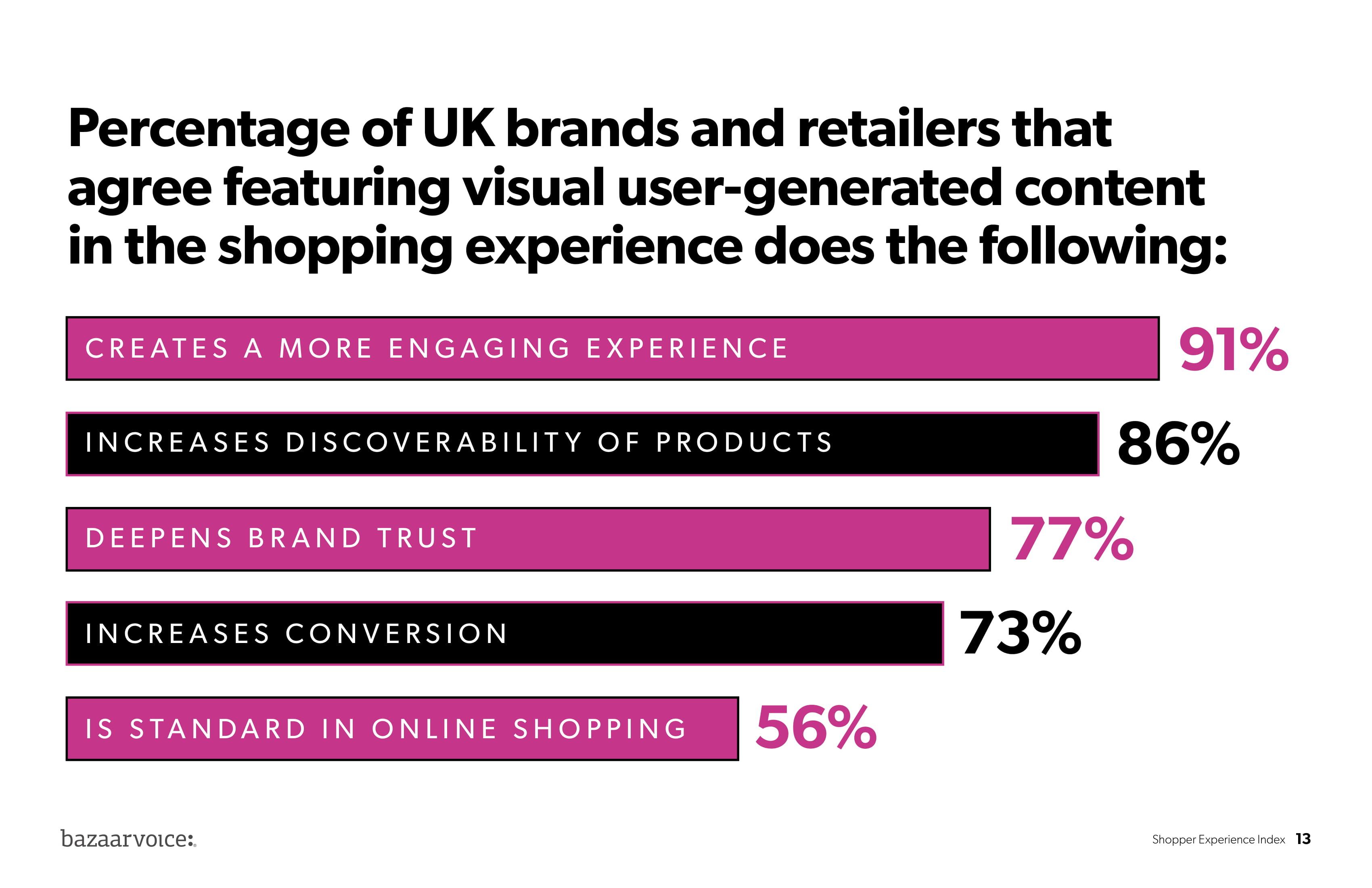 Bazaarvoice:消费者体验指数报告