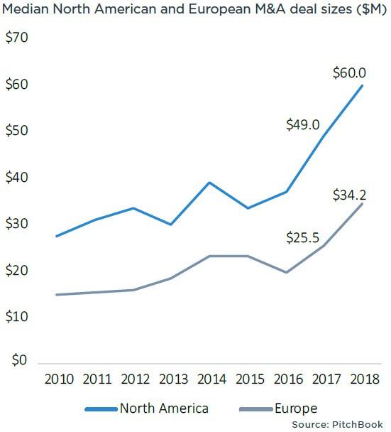 PitchBook:2018年全球并购交易额超过3.5万亿美元