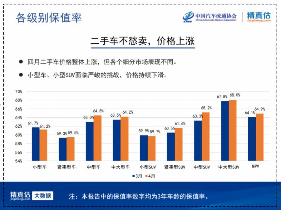 中国汽车流通协会:2019年4月份汽车保值率报告